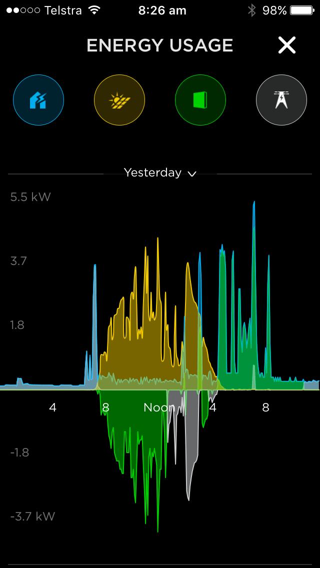 Tesla Powerwall 2 Is Here Gold Coast Dynalec