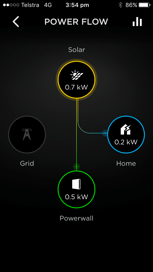 A Week With Tesla Powerwall 2 Results Are In Dynalec